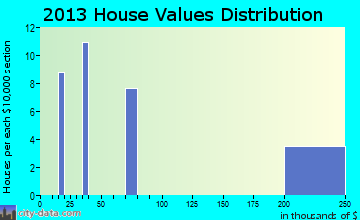 Camp Pendleton South home values distribution
