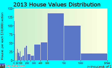 Campbell home values distribution