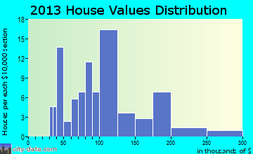 Harding home values distribution