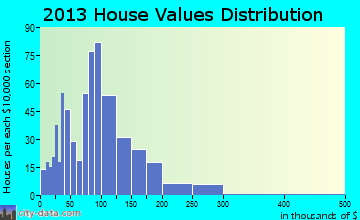Pine River home values distribution