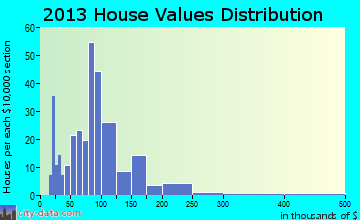 Rock Falls home values distribution