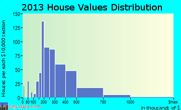 Canyon Lake home values distribution