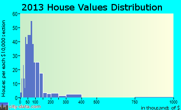Holton home values distribution