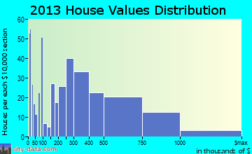 Capitola home values distribution