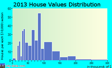 Wagner home values distribution