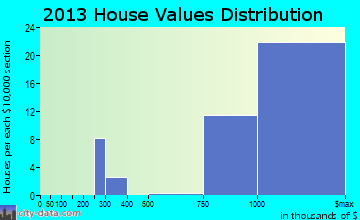 Carmel-by-the-Sea home values distribution