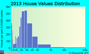 Carmichael home values distribution