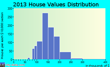 Buchanan home values distribution