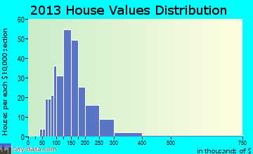 Osborn home values distribution