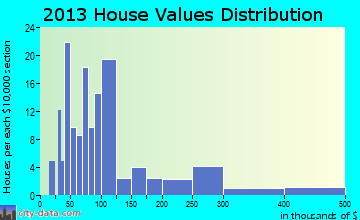 Rock Elm home values distribution