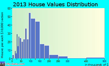 Black Brook home values distribution