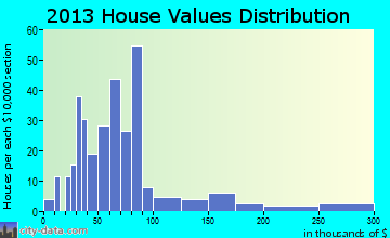 Grow home values distribution