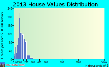 East Colusa home values distribution