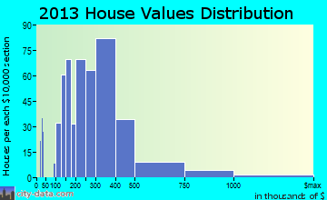 Briones home values distribution