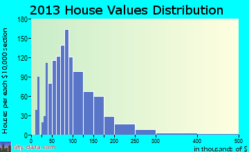 Wescott home values distribution
