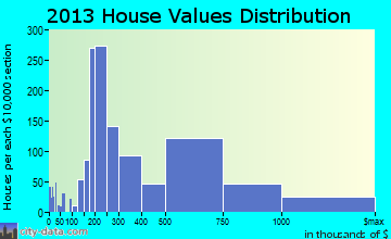 Tassajara home values distribution