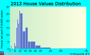 Mosel home values distribution