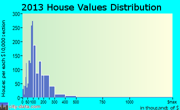 Garberville home values distribution