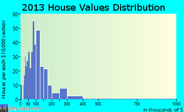 Saxeville home values distribution