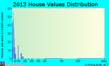Death Valley home values distribution