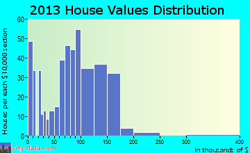 Abbotsford home values distribution