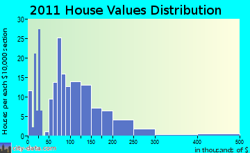 Alma home values distribution