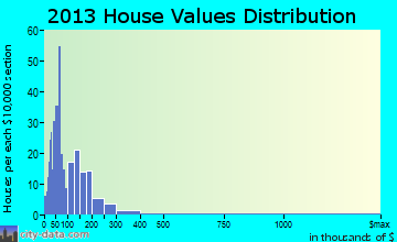 Big Valley home values distribution
