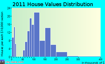 Auburndale home values distribution