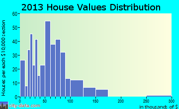 Avoca home values distribution