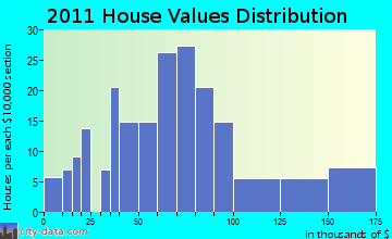 Bagley home values distribution