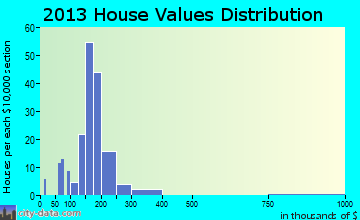 Barneveld home values distribution