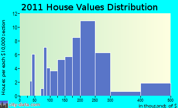Bayfield home values distribution