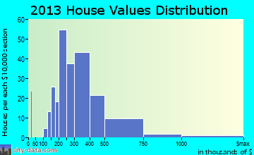 Bayside home values distribution