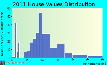 Belmont home values distribution