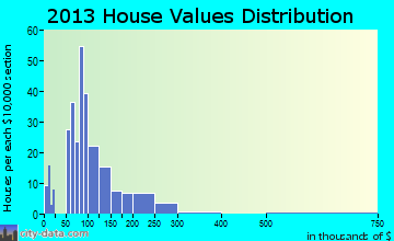 Biron home values distribution