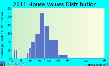 Black Earth home values distribution
