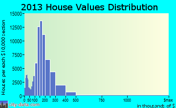East San Gabriel Valley home values distribution