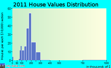 Brooklyn home values distribution