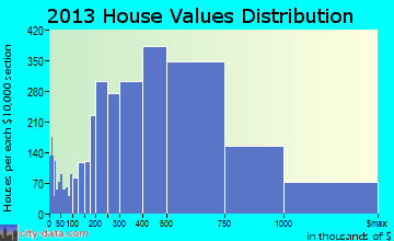 Palos Verdes home values distribution