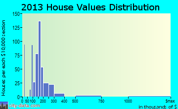 Camp Lake home values distribution