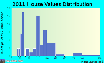 Catawba home values distribution