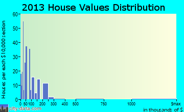 Chief Lake home values distribution