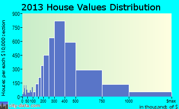 South Bay Cities home values distribution