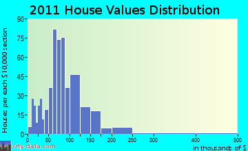 Colby home values distribution