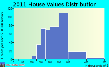 Cottage Grove home values distribution