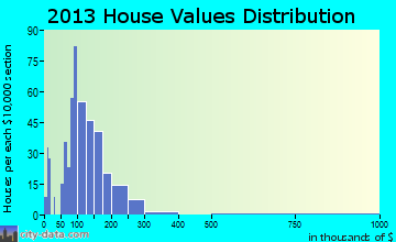 Cuba City home values distribution
