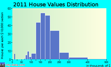 Deerfield home values distribution