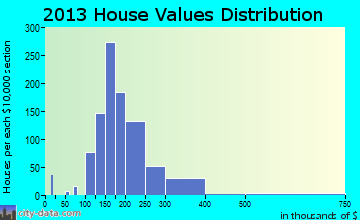 DeForest home values distribution