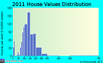 Dodgeville home values distribution