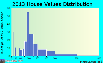Dousman home values distribution